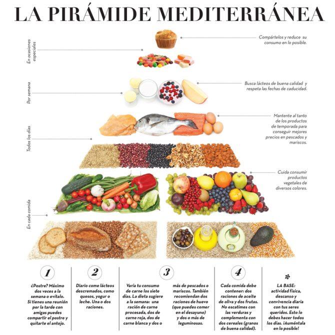 receta para hacer una dieta equilibrada